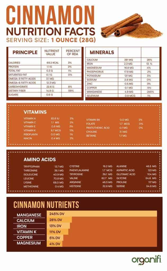 cinnamon nutritional profile