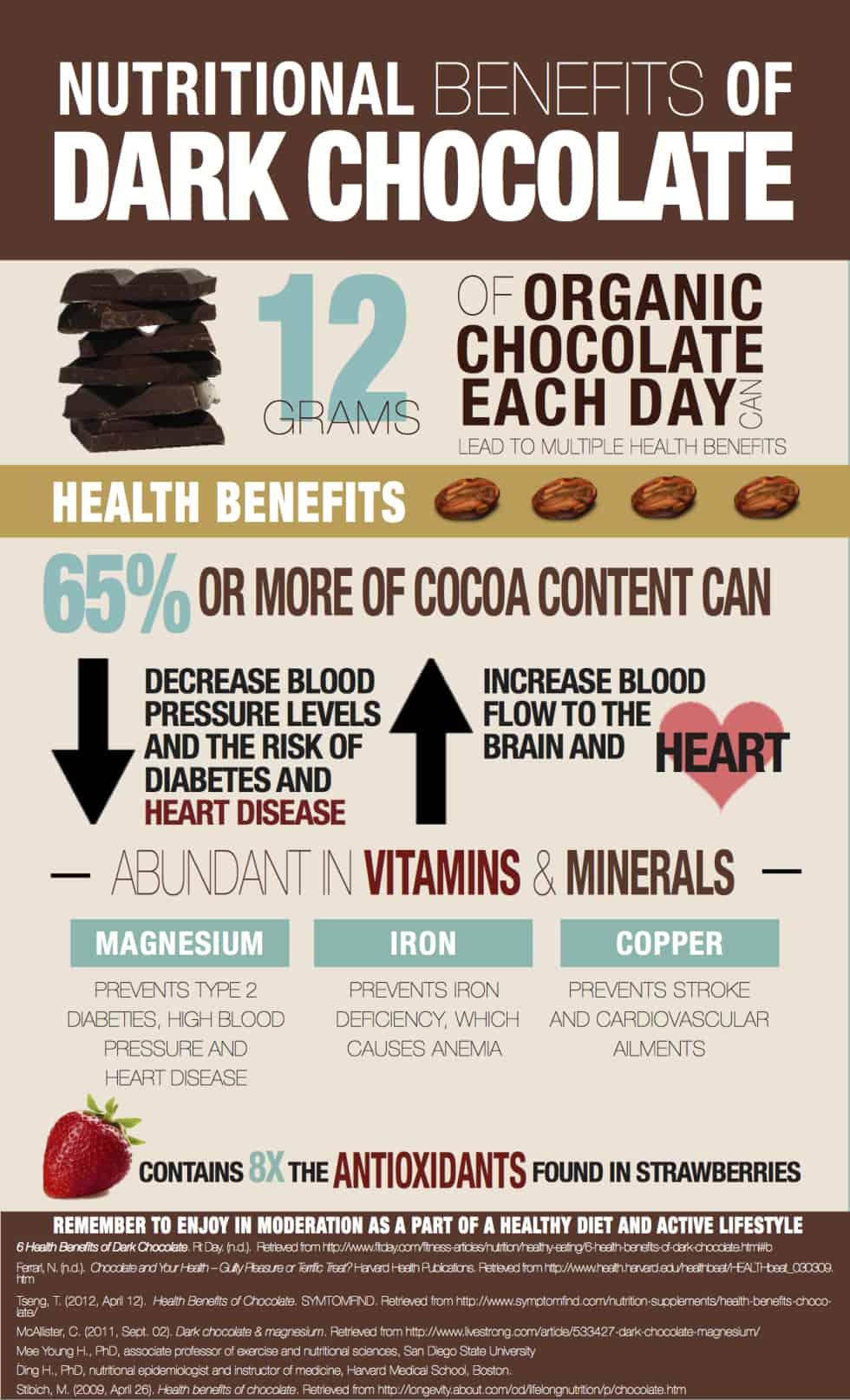 dark chocolate nutrition infographic