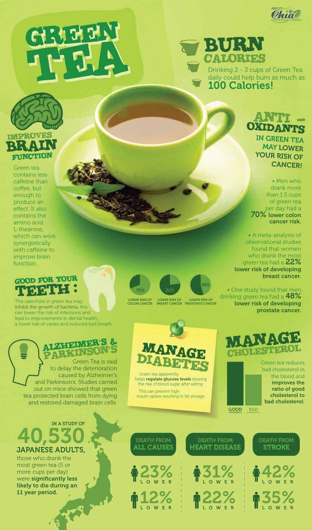 green tea health benefits infographic