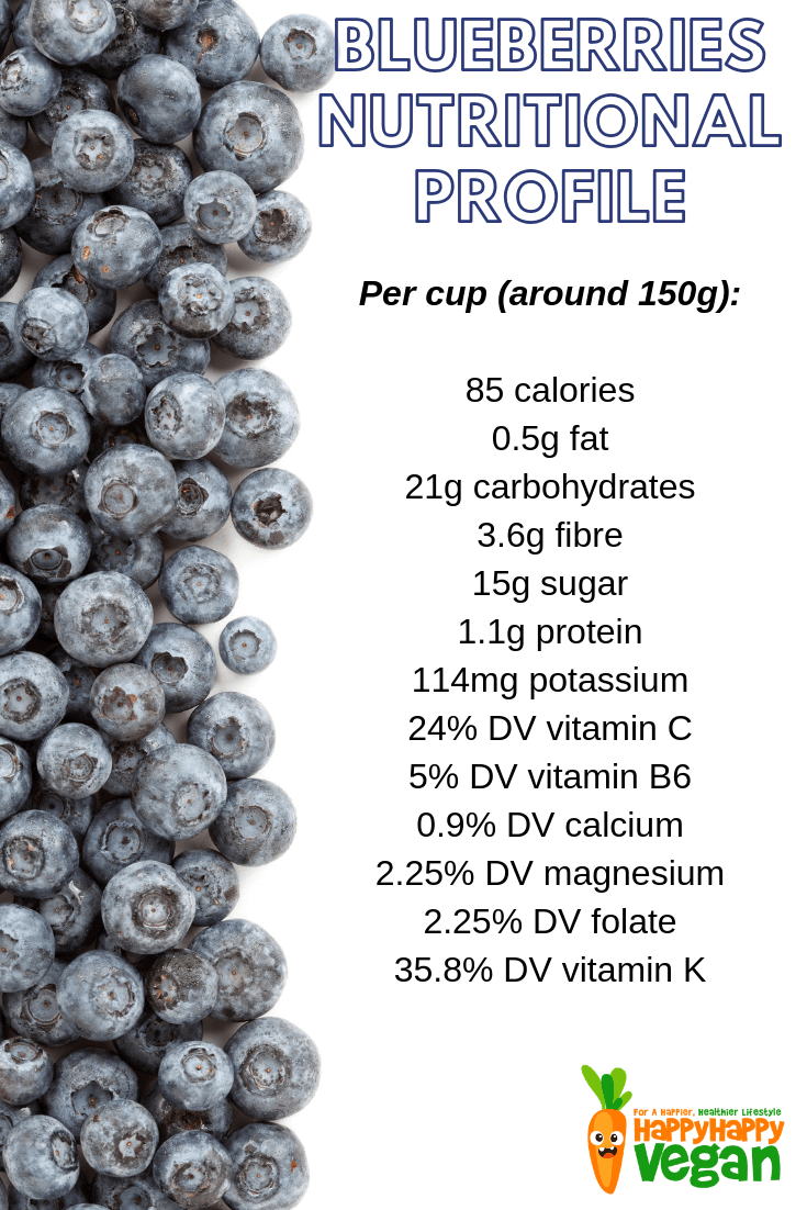 nutritional profile of blueberries